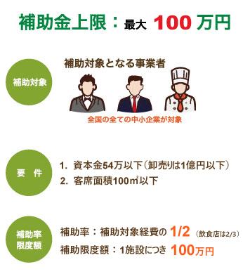 厚生労働省受動喫煙防止対策補助金
